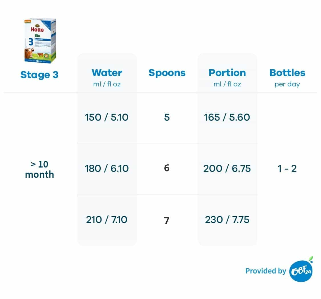 Feeding-Charts_Holle-Stage-3-new